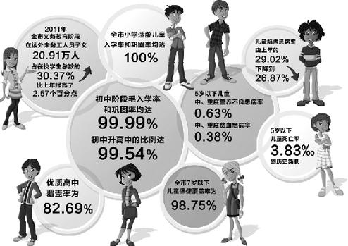 2011年 杭州儿童健康 状况报告 婴儿死亡率 创历史新低