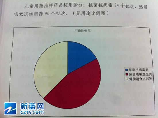 杭州儿童用药抽验情况