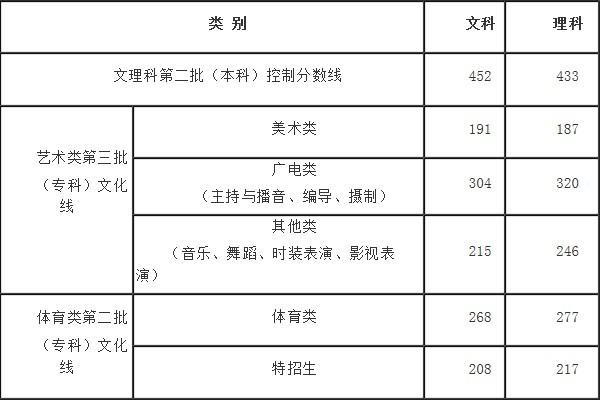 高考第二批 700多所院校 浙江计划招收10万名
