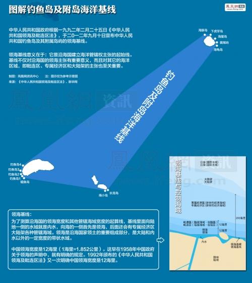 China's DiaoYuDao Territorial Sea Baseline Charts