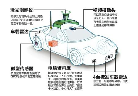谷歌无人驾驶汽车构造示意图