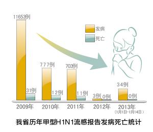 浙江省疾控中心发布 不会出现09年甲流大疫情