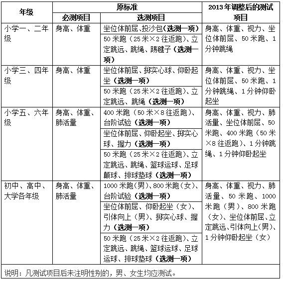 中国学生体质健康_国家学生体质健康标准》测试坐位体前屈中国