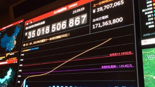 天猫双十一成交额破350亿 浙江32亿领衔图片