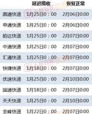 要寄快递得抓紧 春节期间十家快递公司放假(图)