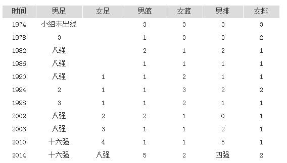 【亚运会】3大球0金36年来首次