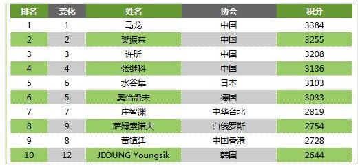 【乒乓球】奥运后排名马龙第1张继科第4