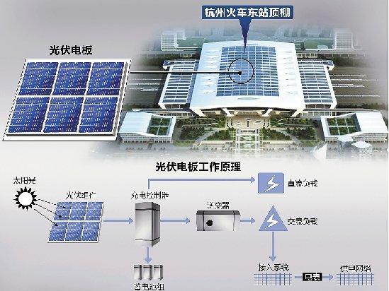 火车东站的蓝屋顶能发电 每天可供2万家庭使用