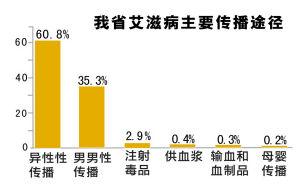 浙江省艾滋病主要传播途径