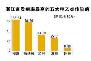 浙江省公布发病率最高的五大甲乙类传染病