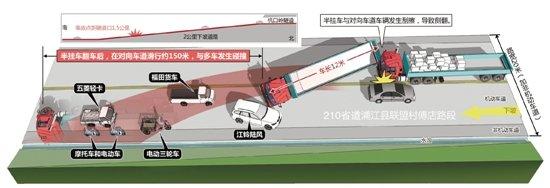 金华浦江发生惨烈车祸 150米内人车俱倒