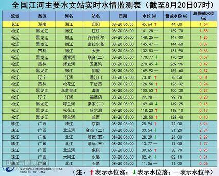 截至8月20日07时全国江河主要水文站实时水情监测表