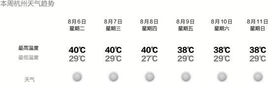 本周杭州天气趋势