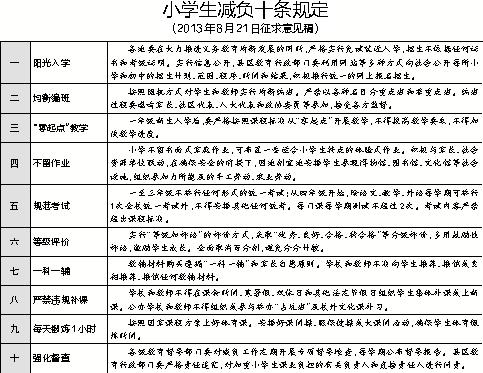 小学生减负十条规定   (2013年8月21日征求意见稿)
