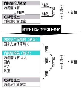 """日本将设""""内阁情报局""""强化情报收集能力(图)"""