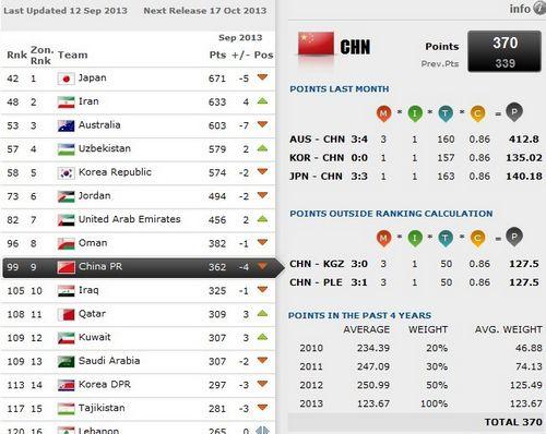 FIFA最新一期世界排名。图片来源:FIFA官网截图