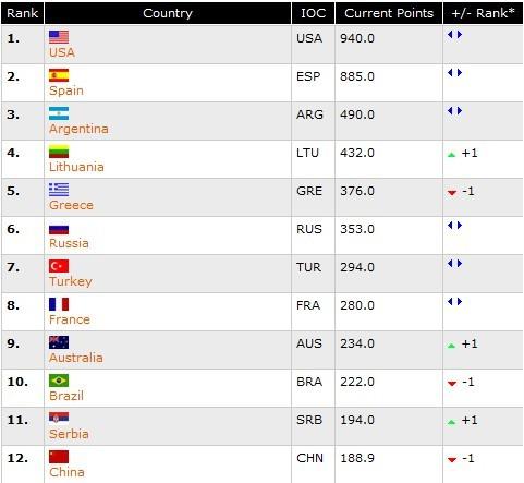 FIBA最新一期世界排名。图片来源:FIBA官网截图