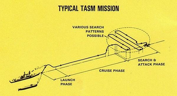 资料图:BGM-109B战斧巡航导弹。