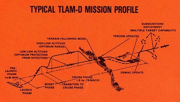 资料图:布撒器型战斧巡航导弹作战示意图。