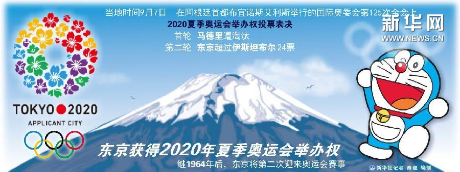 (图表)[2020年奥运会]东京获得2020年夏季奥运会举办权