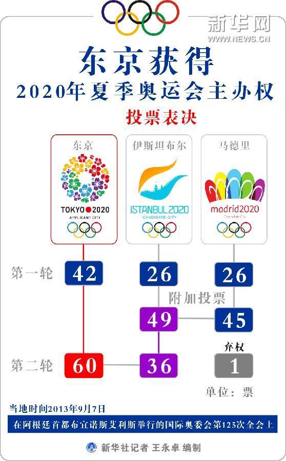 (图表)[2020年奥运会]东京获得2020年夏季奥运会主办权
