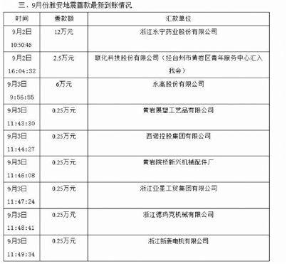 黄岩慈善总会昨日在官网公布了善款明细,时间显示全部是在前天和昨天到账。