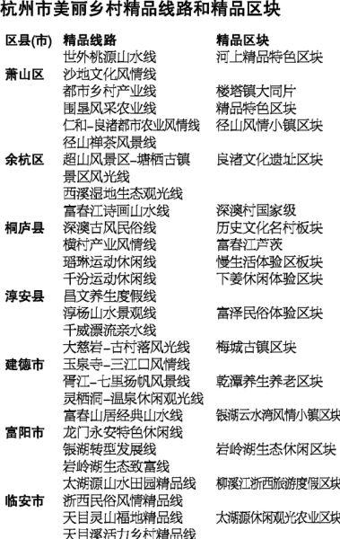 杭州市美丽乡村精品线路和精品区块