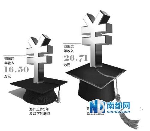 报告称中国留学生美国名校退学率达25%