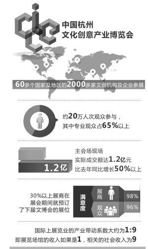 2013中国杭州文博会主会场活动圆满落幕