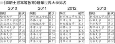 京华时报讯(记者郭莹)10月2日,英国《泰晤士报高等教育》公布该报评出的2013年世界大学排行榜,北大、清华排名进入前50。