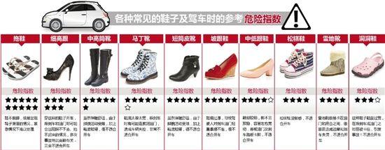 常见鞋子驾车危险指数