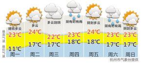 半周晴天半周阴雨