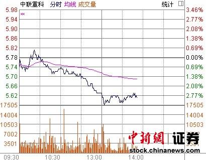 中联重科午后跌幅加深H股股价跌超6%
