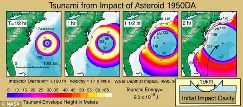 美预言2880年或将有巨型小行星与地球相撞(图)
