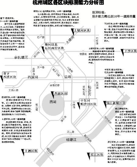 杭州城区排涝能力分析图