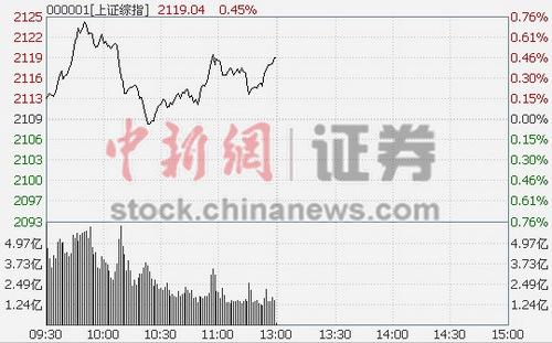沪指午盘涨0.45%创业板跳水新三板崛起领涨