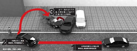 瑞安女司机错把油门当刹车 撞倒行人后又连撞两车