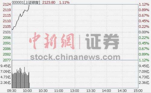 10时报盘:沪指拉升涨1.15%各板块全线飘红