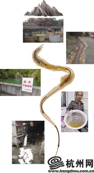 山顶酸洗冶炼厂酸水顺着沟渠往下流被污染的水库暂时不能饮用水库的水由清澈变成了黄色村民家的兔子饮用水后死亡制图 于佳岐