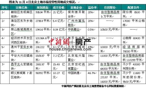京七条后北京掀拍地高峰自住型住房用地大量入市