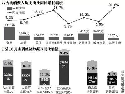 北京前10月居民人均家庭收入37293元 同比增9.9%