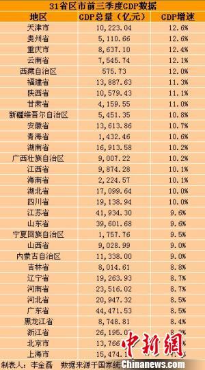 31省区市前三季度GDP出炉总和超全国总量(表)