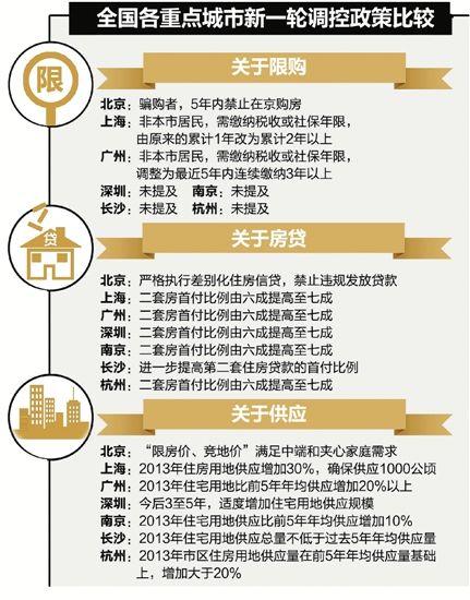 到昨天为止,全国已经有12个城市出台了新一轮的房地产调控政策,总的来说,政策大同小异。我们选取了一线城市北上广深和昨天同期出台政策的二线城市南京、长沙,共6个城市,与杭州的主要政策作一个对比。 曾杨希整理