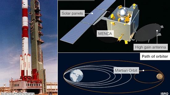 印度空间研究组织提供发射火箭和火星探测器简介图