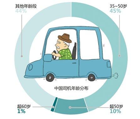"""70岁考驾照80岁兜风 浙江有23万""""拉风老司机"""""""
