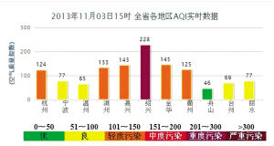 空气污染最严峻季节将来临 浙中北多地雾霾笼罩
