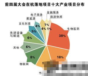 前四届大会在杭落地项目中  十大产业分布