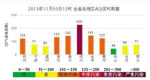 据浙江省环境保护厅