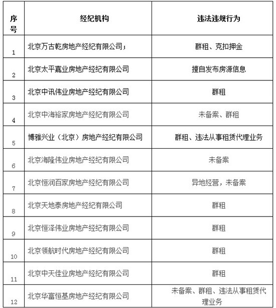 北京住建委曝光中天佳业等12家违规房产中介名单