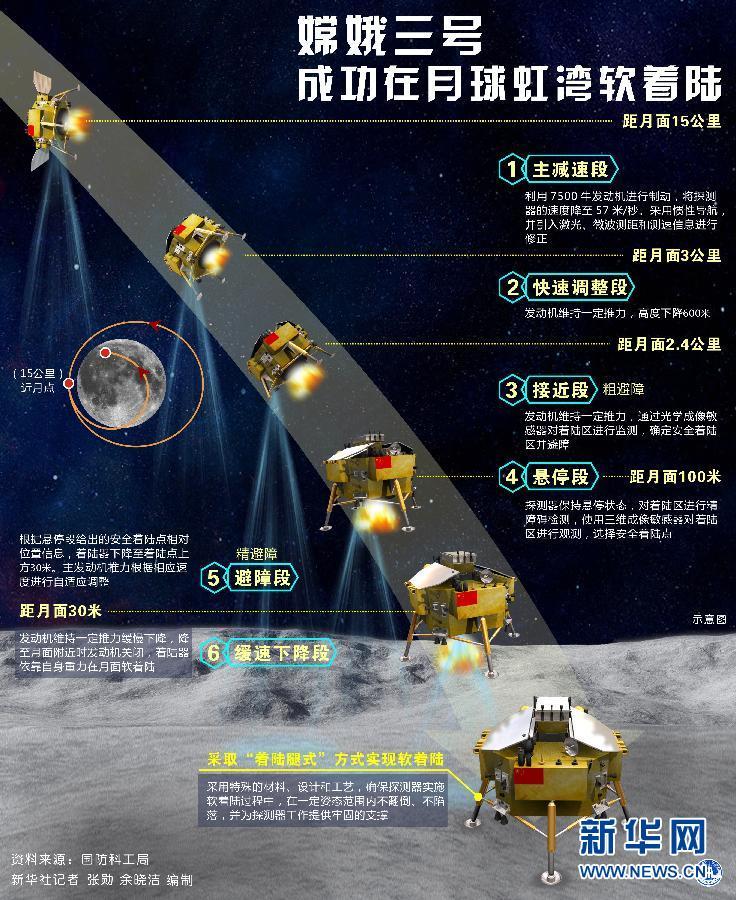 (图表)[嫦娥三号]嫦娥三号成功在月球虹湾软着陆